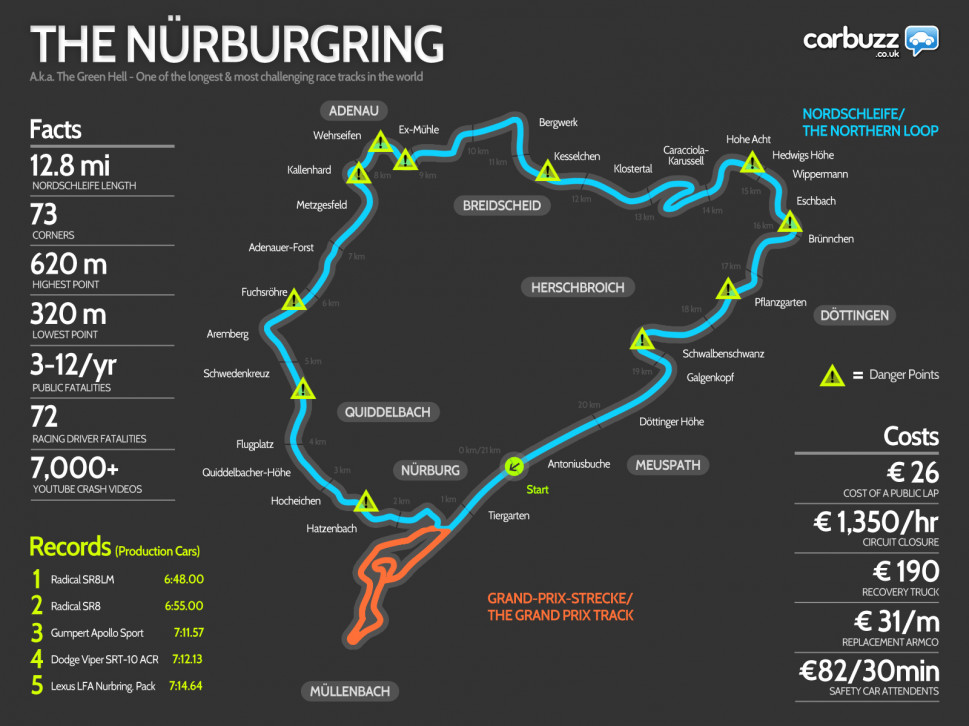 The Nurburgring Infographic
