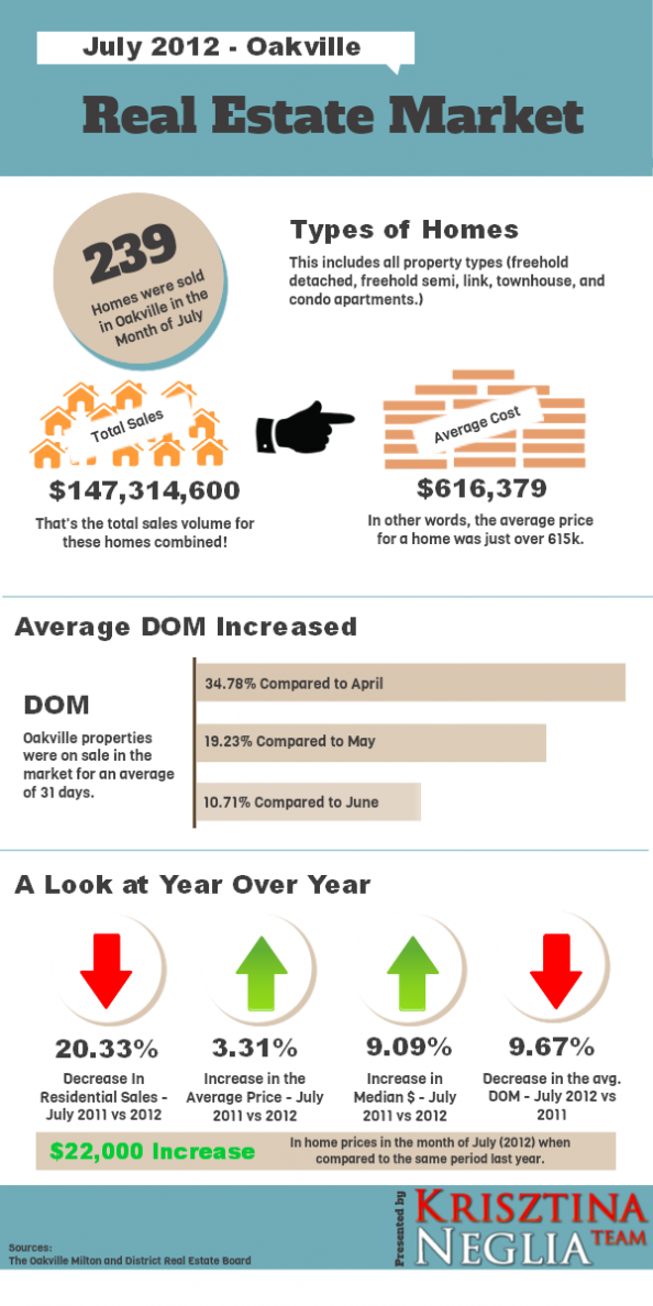 The Oakville Real Estate Market for July 2012 Infographic