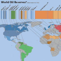 The Oil Age Infographic