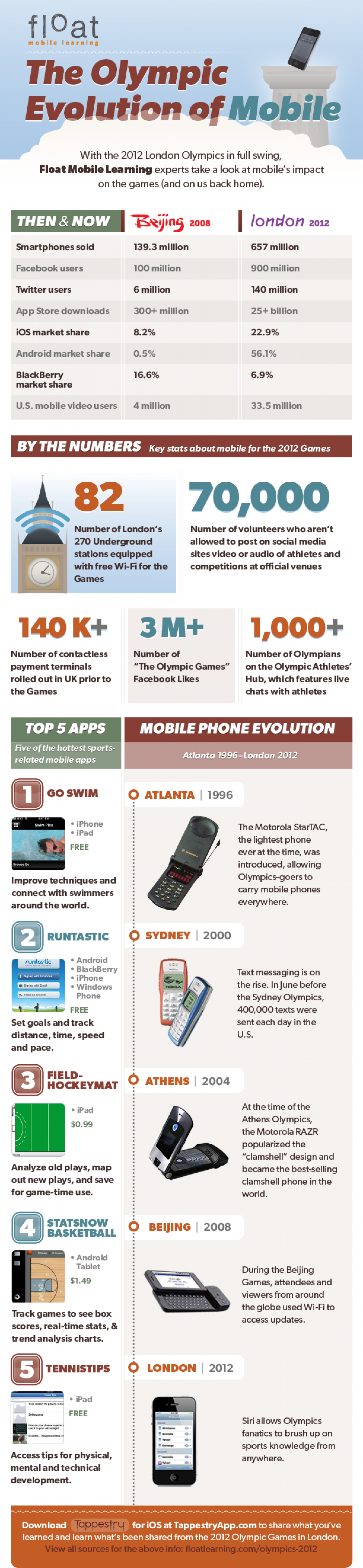 The Olympic Evolution of Mobile Infographic