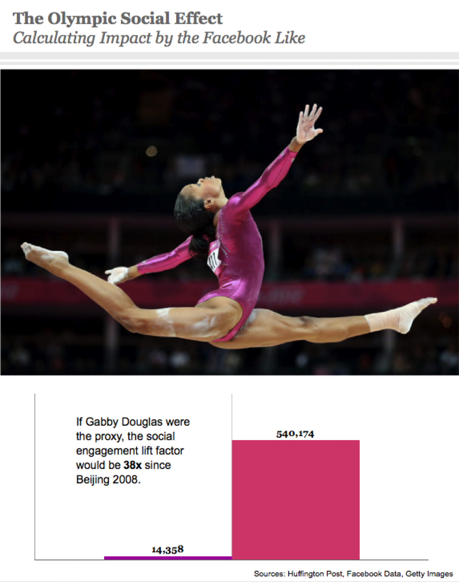 The Olympic Social Effect Infographic