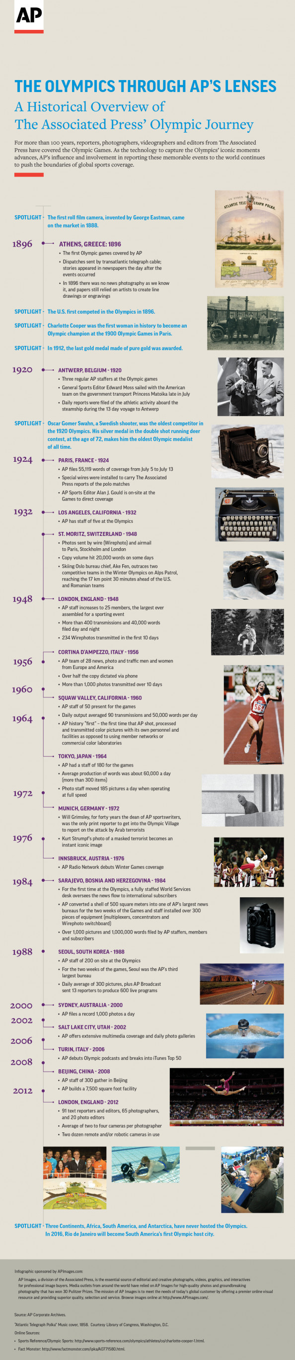 The Olympics Through AP's Lenses Infographic