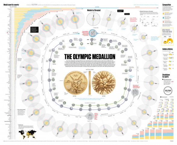 The Olypmic Medallion