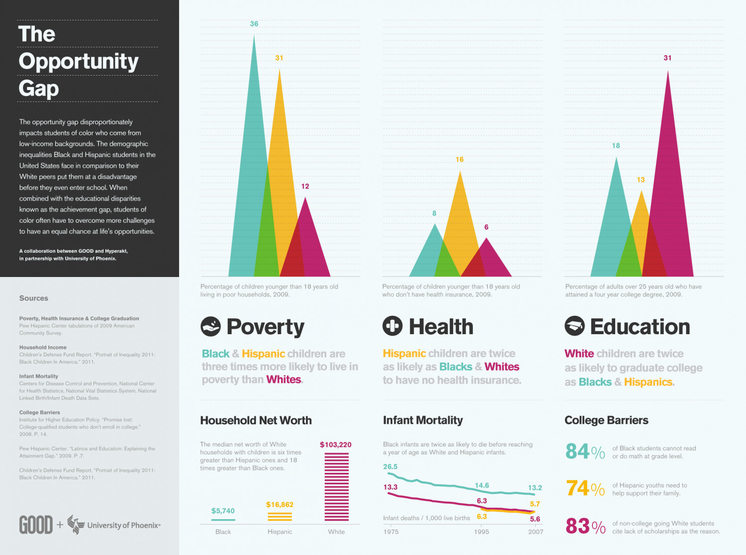 The Opportunity Gap Infographic