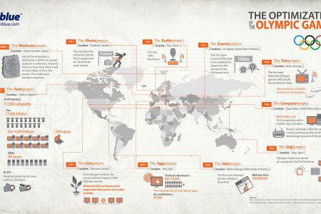 The Optimization of the Olympic Games Infographic