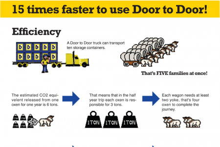 The Oregon Trail vs. Door to Door for Moving Infographic