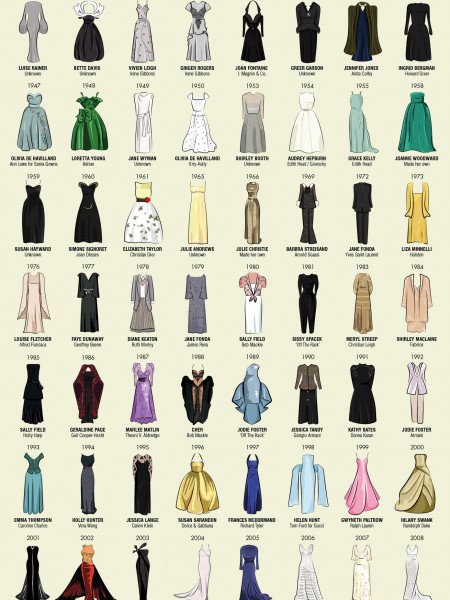 The Oscar Dresses 2014 Infographic