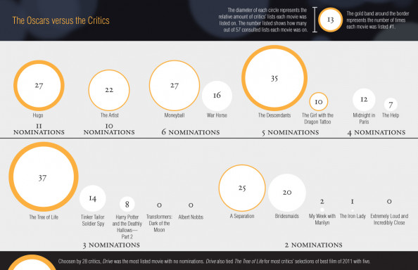 The Oscars versus the Critics Infographic