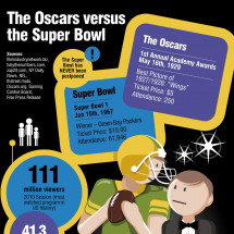The Oscars vs The Super Bowl Infographic