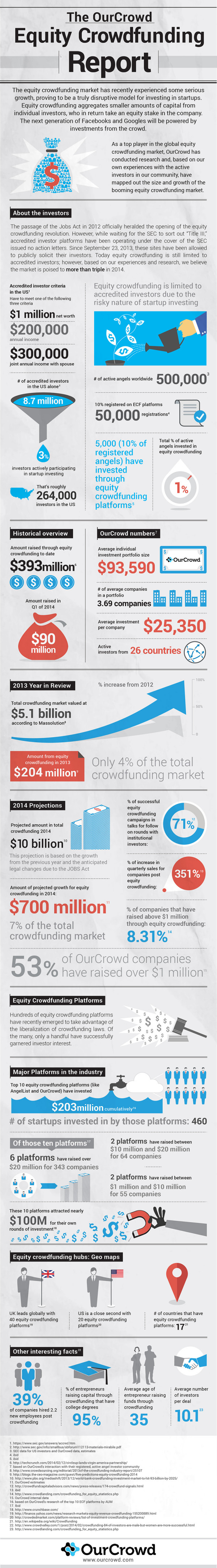 The OurCrowd Equity Crowdfunding Report (2014)