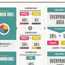 The Overprint Infographic