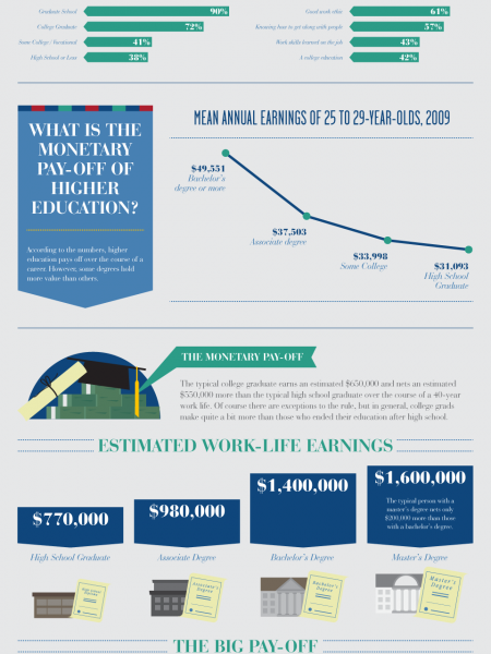 The Pains And Gains Of Higher Education Infographic