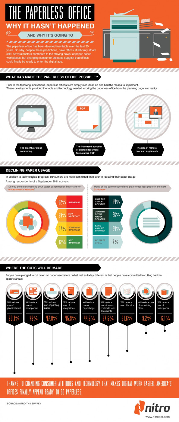 The Paperless Office: Why it Hasn't Happened Infographic