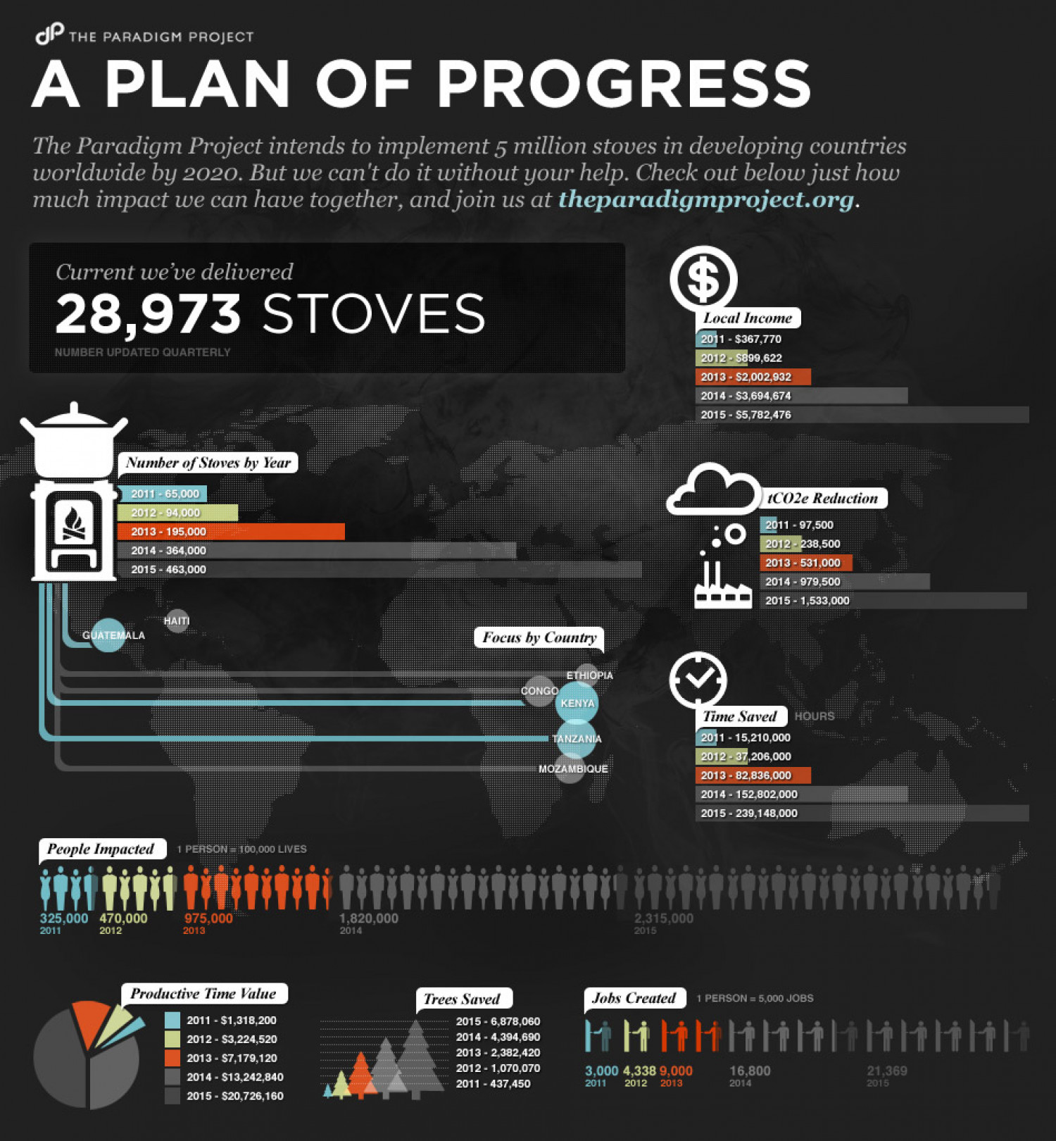 The Paradigm Project Infographic