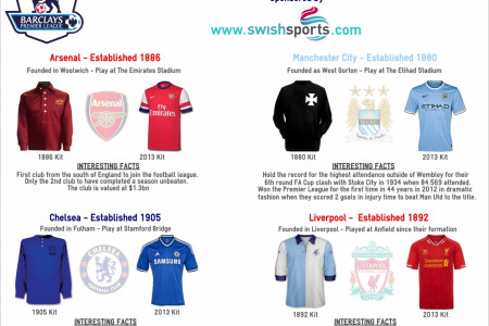 The Past & Present Of Premier League Football Clubs Infographic