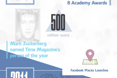 The past 5 years of Facebook Infographic