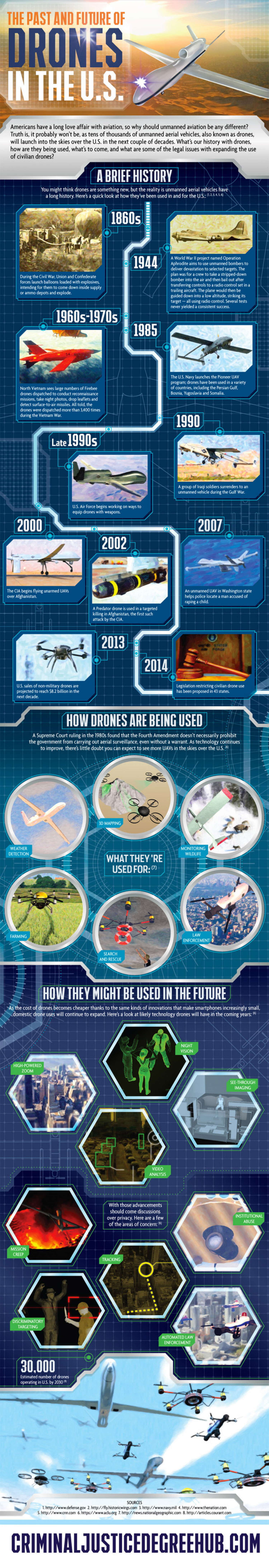 The Past and Future of Drones in the U.S. Infographic