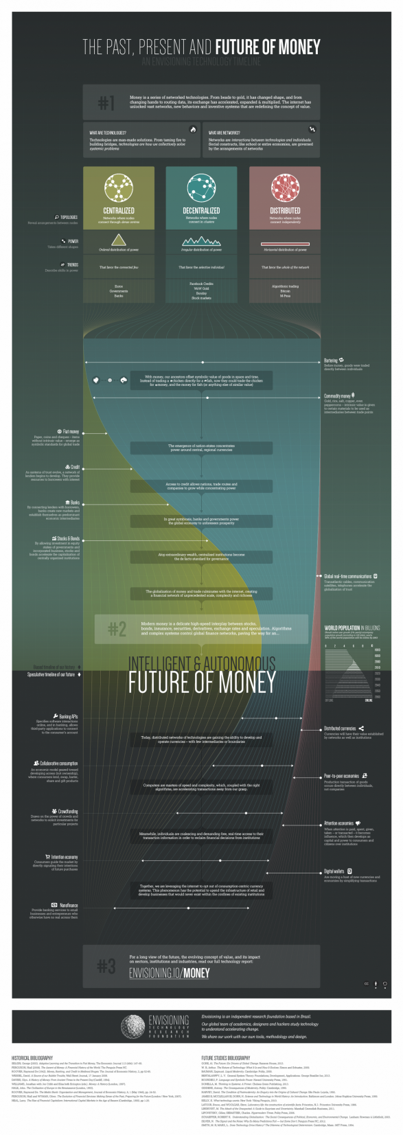 The past, present and future of money