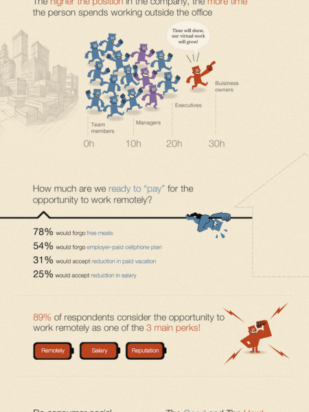 The Past, Present, and Future of Remote Collaboration Infographic