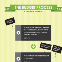 The Path for a Budget Infographic