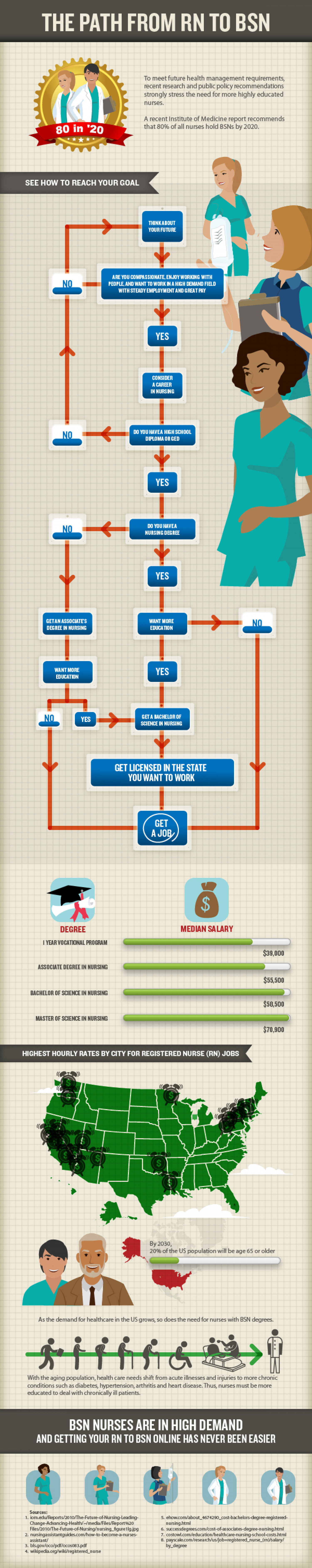 The Path From RN to BSN Infographic