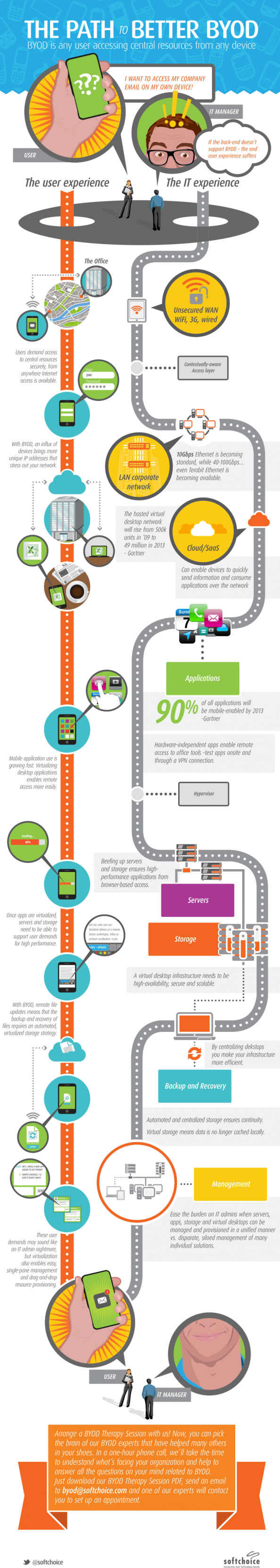 The Path To Better BYOD Infographic