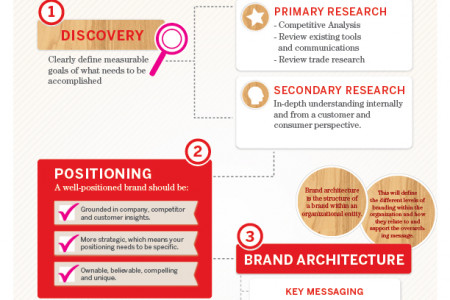The path to Brand Positioning Infographic
