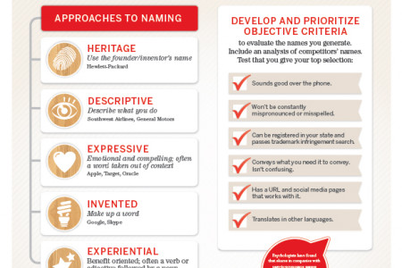 the path to Naming Infographic