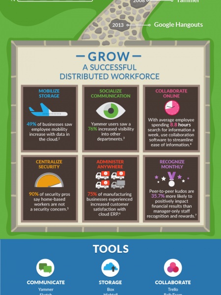 The Path to the Distributed Workforce Infographic