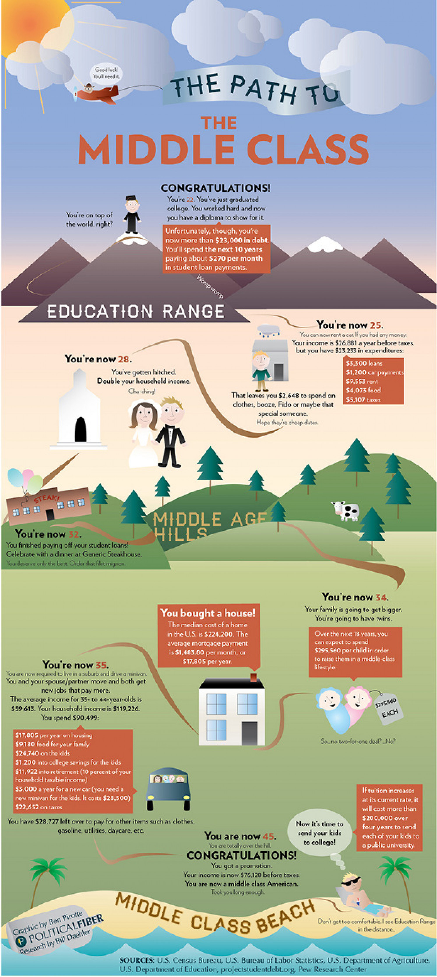 The Path To The Middle Class Infographic