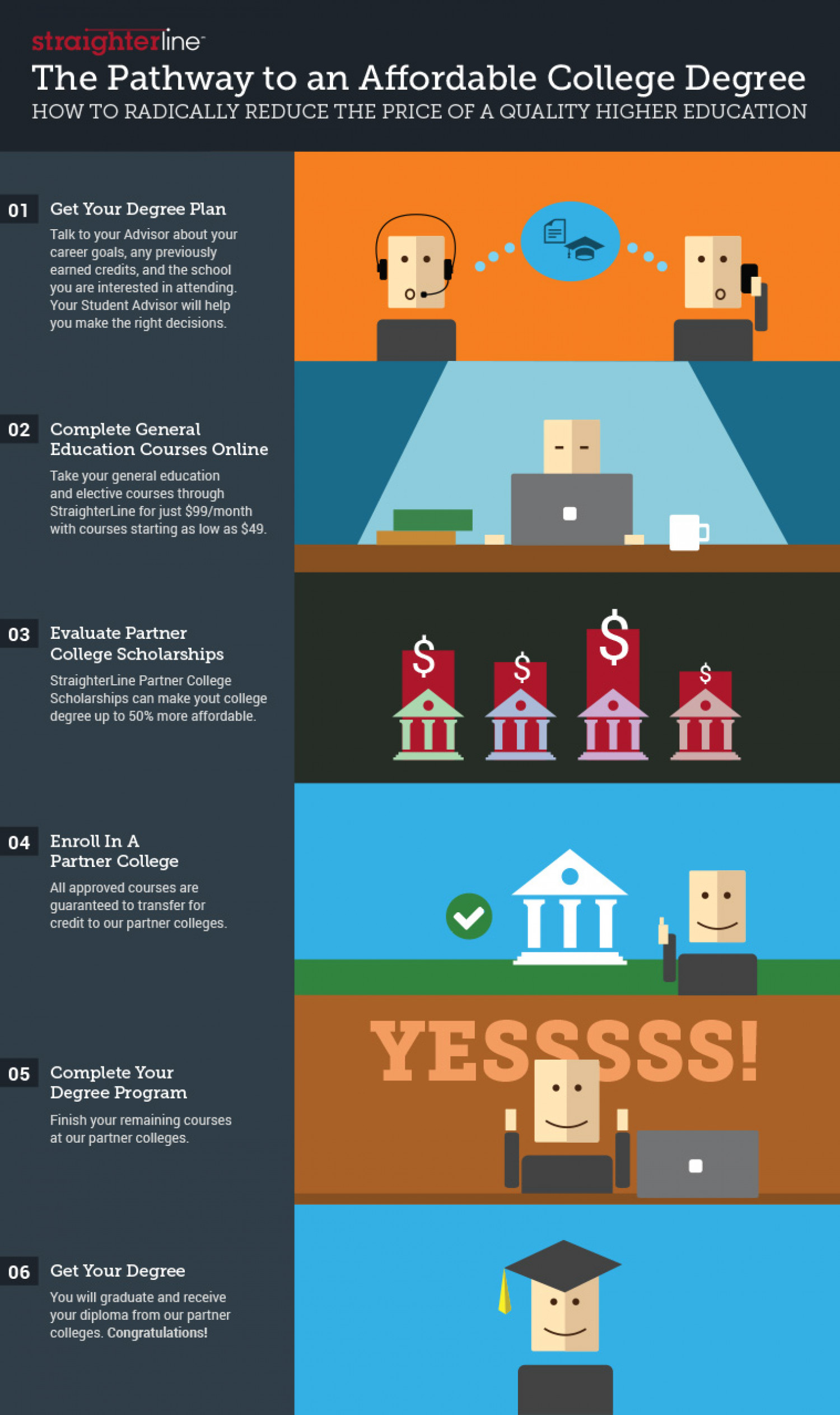 The Pathway to an Affordable College Degree Infographic