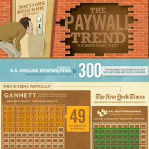 The Paywall Trend Infographic