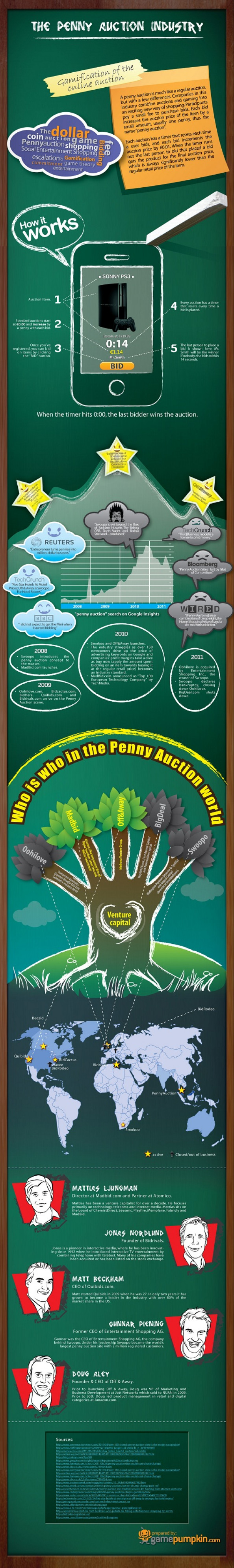 The Penny Auction Industry Infographic