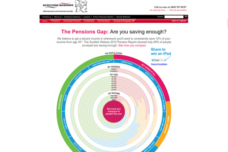 The Pensions Gap - Are you saving enough? Infographic