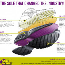 The Perfect Non Slip Shoe Infographic