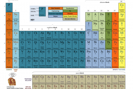 The Periodic Table of Irrational Nonsense Infographic