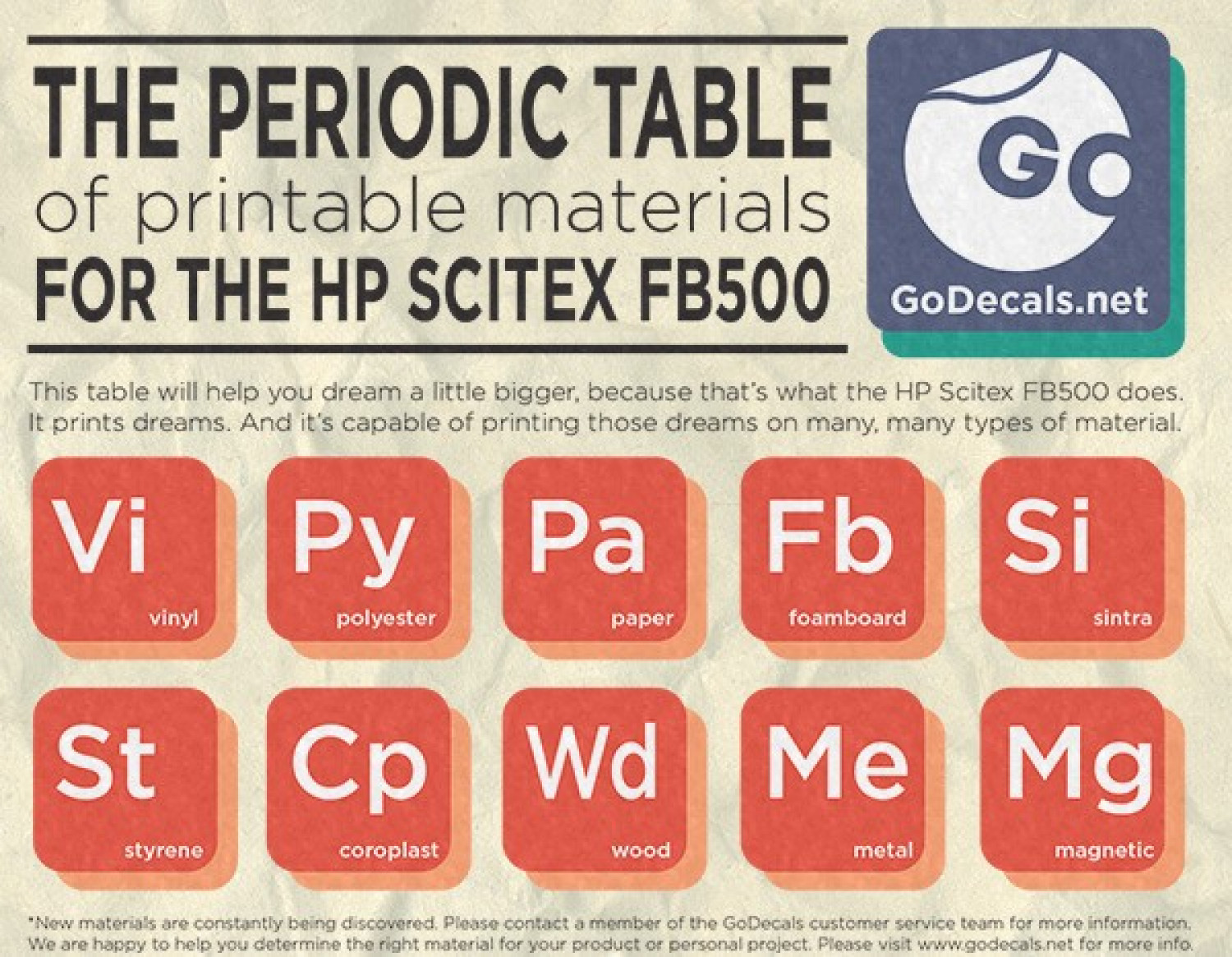 The Periodic Table of Printable Materials Infographic