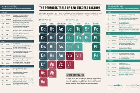 The Periodic Table Of SEO Success Factors Infographic
