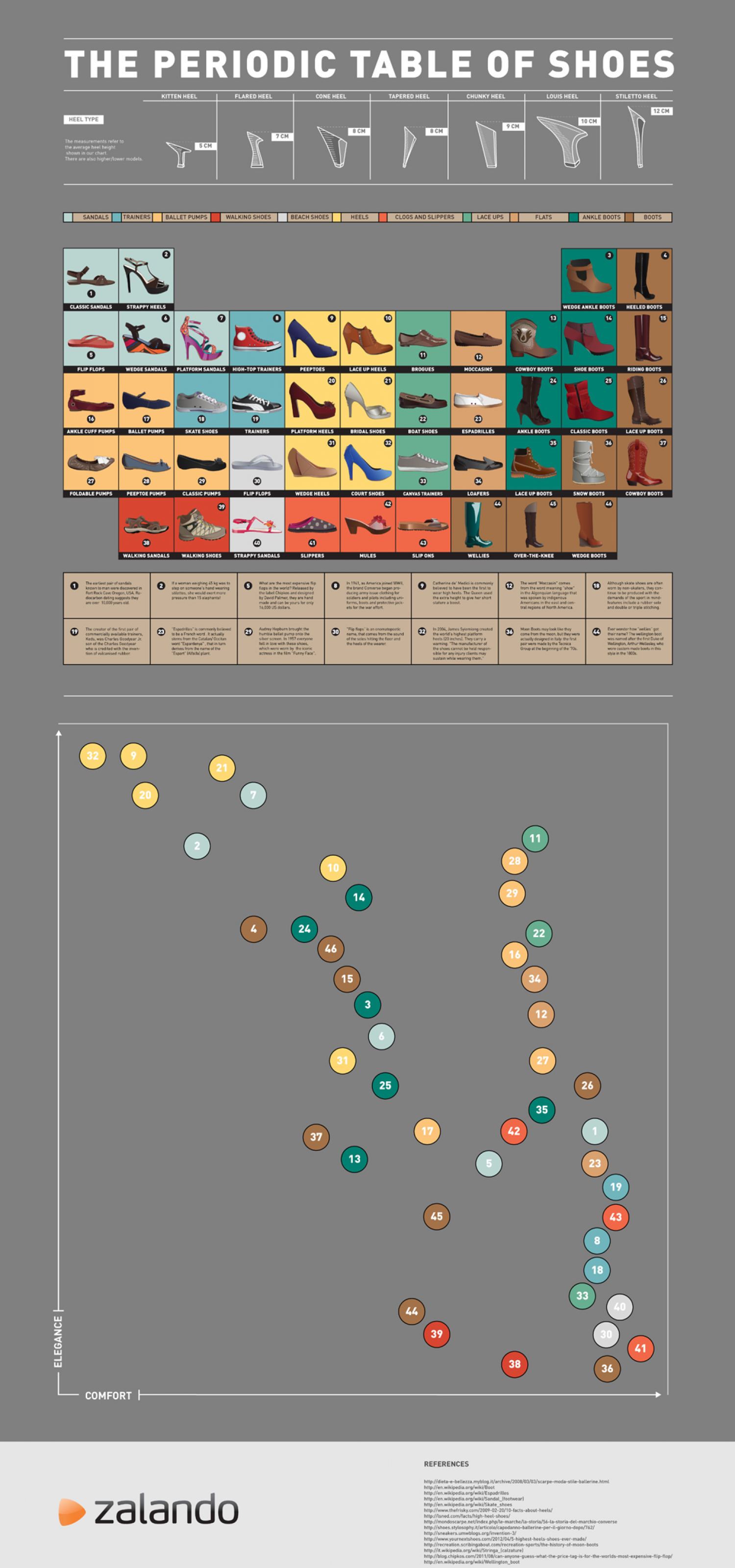 The Periodic Table of Shoes Infographic