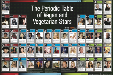 The Periodic Table of Vegan and Vegetarian Stars Infographic