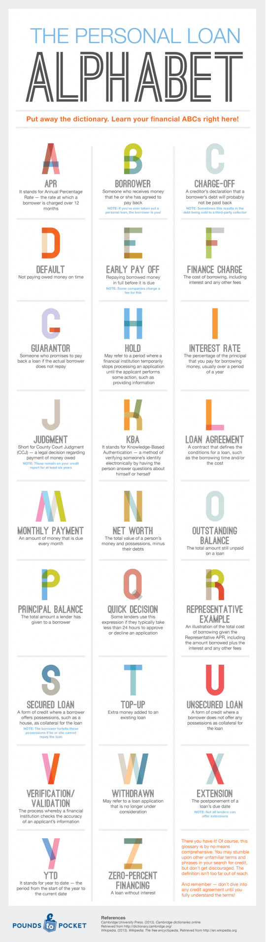 The Personal Loan Alphabet
