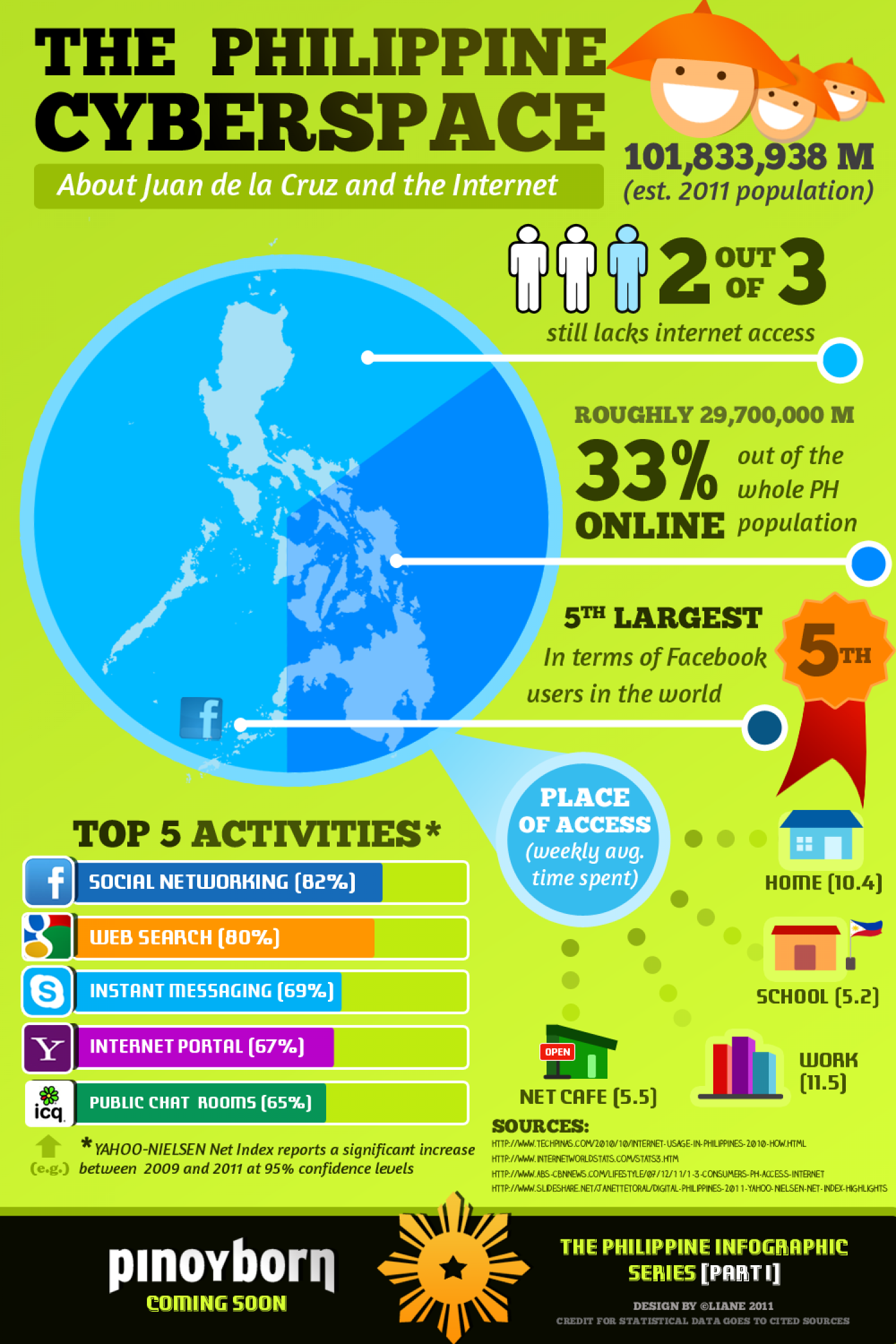 The Philippine Cyberspace Infographic