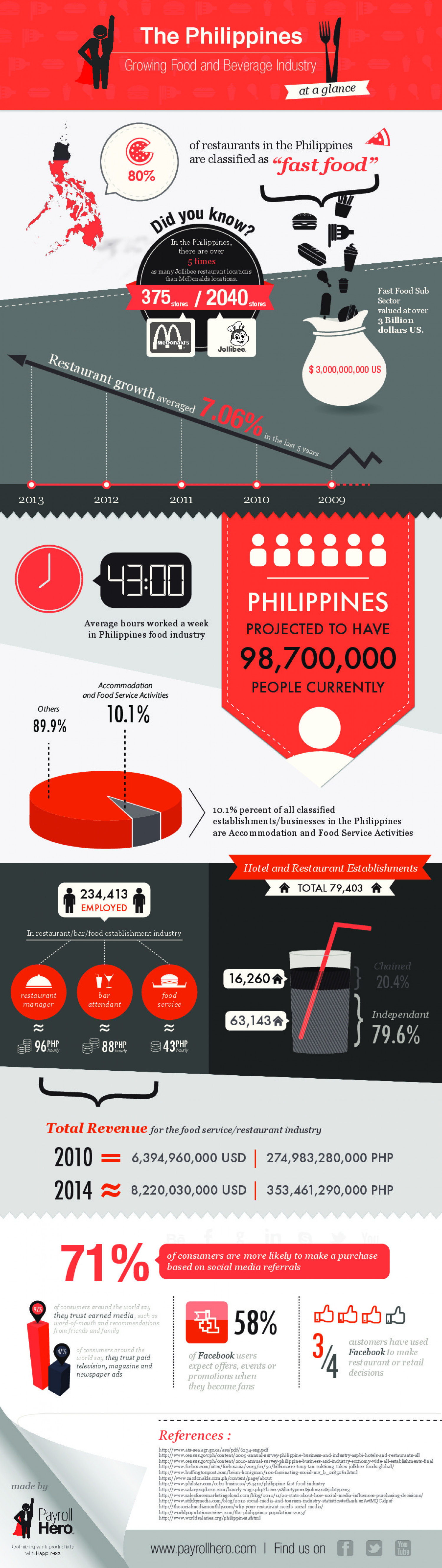The Philippines Restaurant Industry at a Glance Infographic