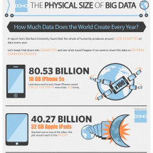 The Physical Size of Big Data Infographic