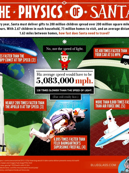 The Physics of Santa Infographic