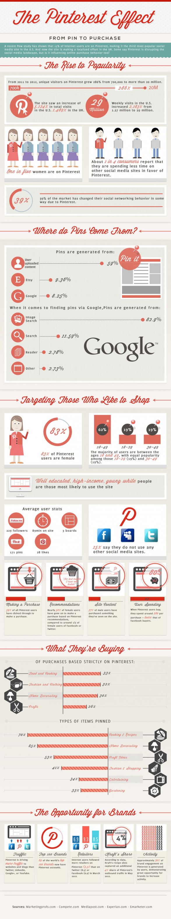 The Pinterest Effect