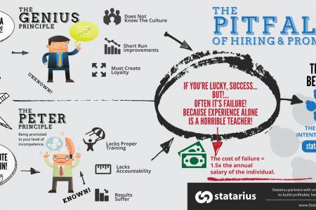 The Pitfalls of Hiring and Promoting Infographic