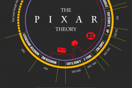 The Pixar Theory Infographic Infographic