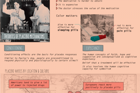 The Placebo Effect Infographic