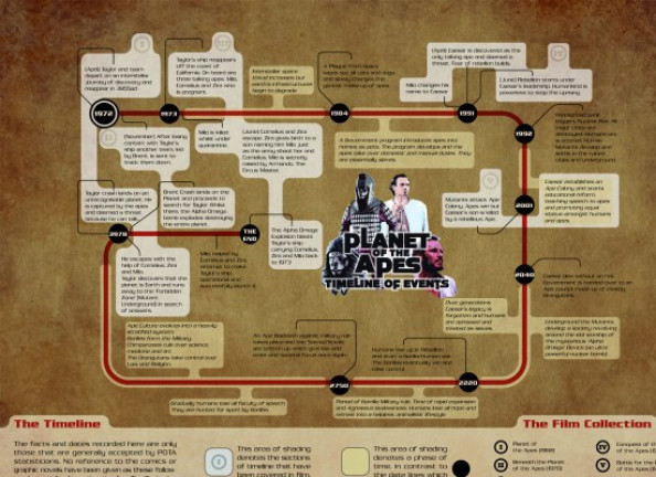 The Planet of the Apes Infographic